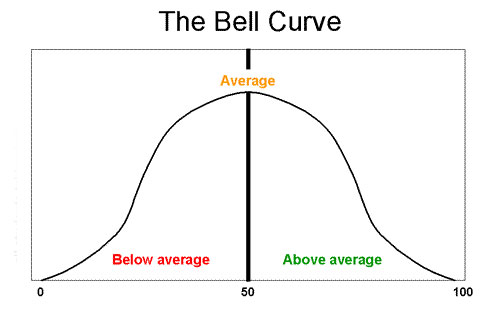 bellcurve.jpg